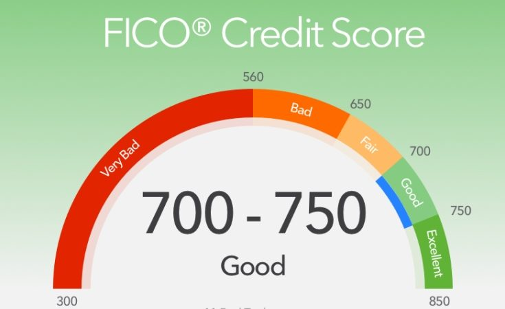 What is the Credit Score Scale Range?